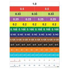 TFC Magnetic Decimal Strips